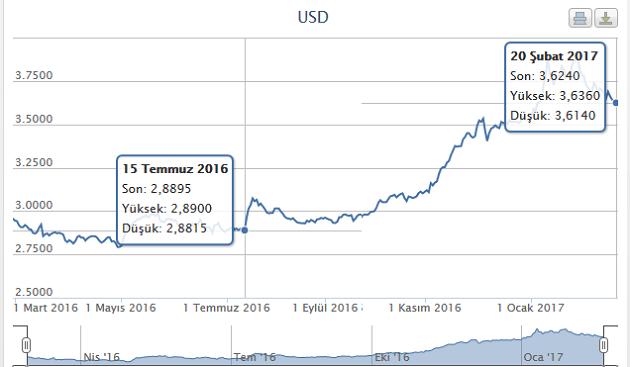 Dolar kurunun 15 Temmuz 2016 - 20 Şubat 2017 arasındaki seyri