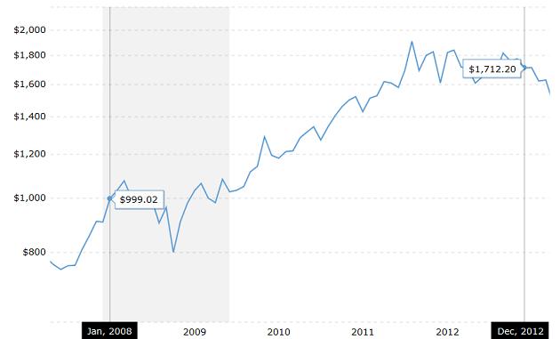 2008 - 2012 Küresel Krizi ve Altın Fiyatları