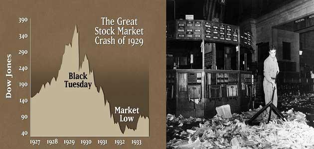 1929 Wall Street Çöküşü