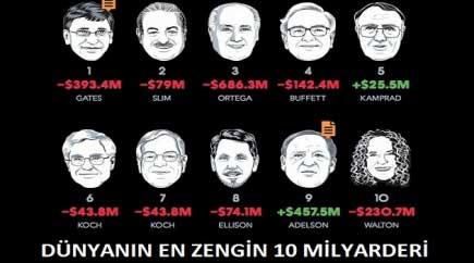 Forex zenginleri
