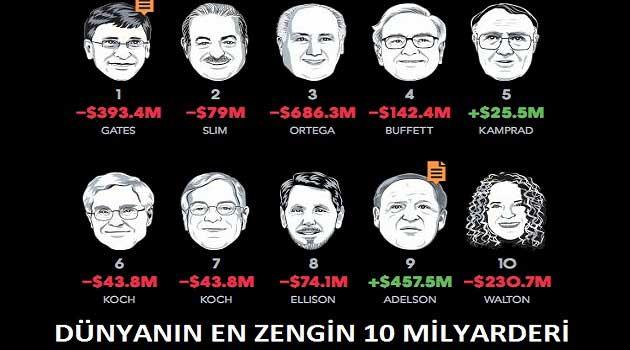 Dünyanın En Zengin 10 Milyarderi