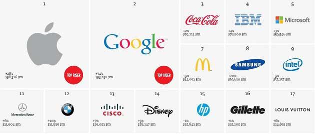 Dünyanın En Değerli Teknoloji Şirketlerinin Hisseleri