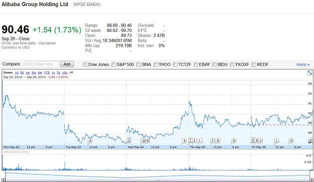 Alibaba Hisse Senetleri