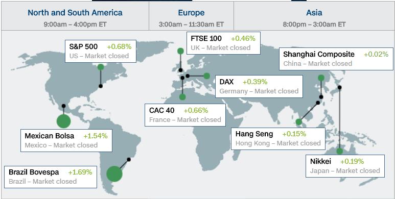 Önemli Borsalar ve Harita Gösterimi
