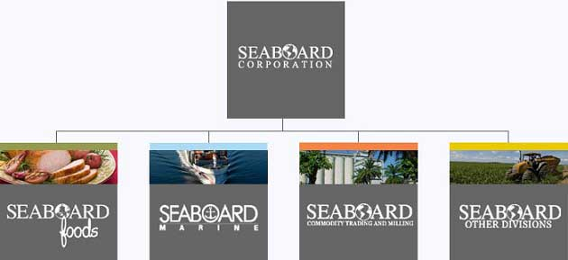 Seaboard Şirketi – SEB
