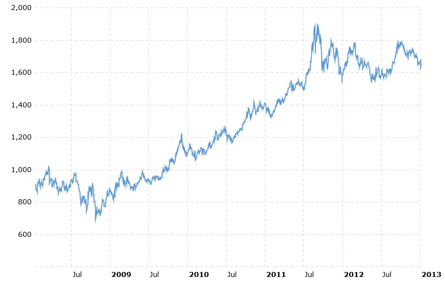 2008 - 2012 Arası Altın Fiyatları Performansı