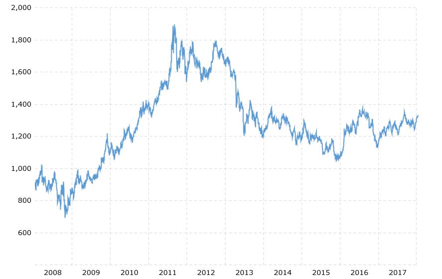 2008 - 2018 Altın Fiyatları Grafiği
