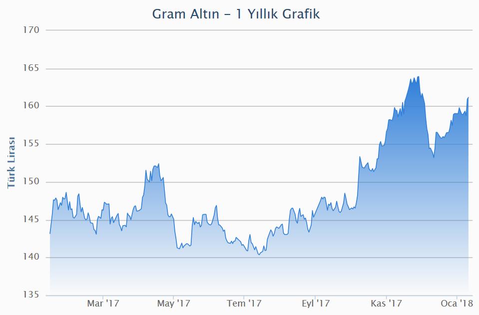 Son 10 Yılın Altın Fiyatları Grafiği Borsa Nasıl Oynanır