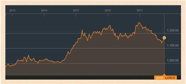 Bloomberg Dolar Endeksi 5 Yıllık Grafik