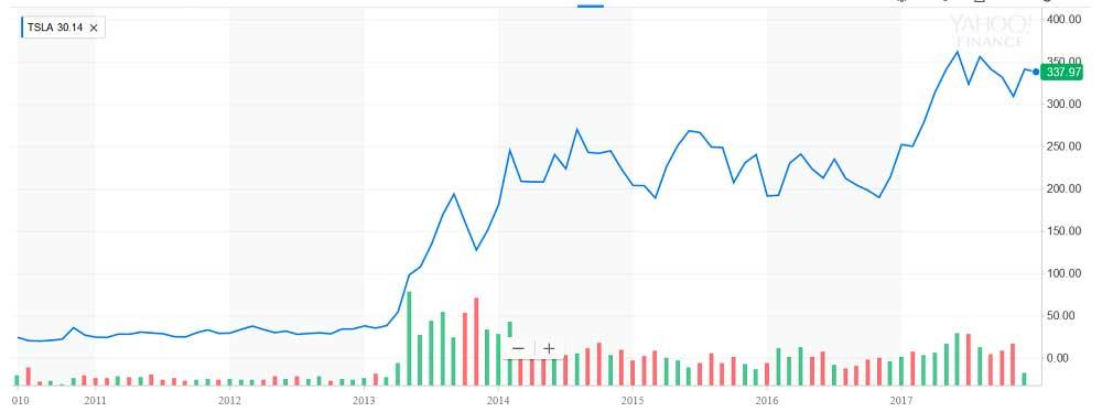 Tesla Motors Tüm Zamanların Hisse Fiyatları