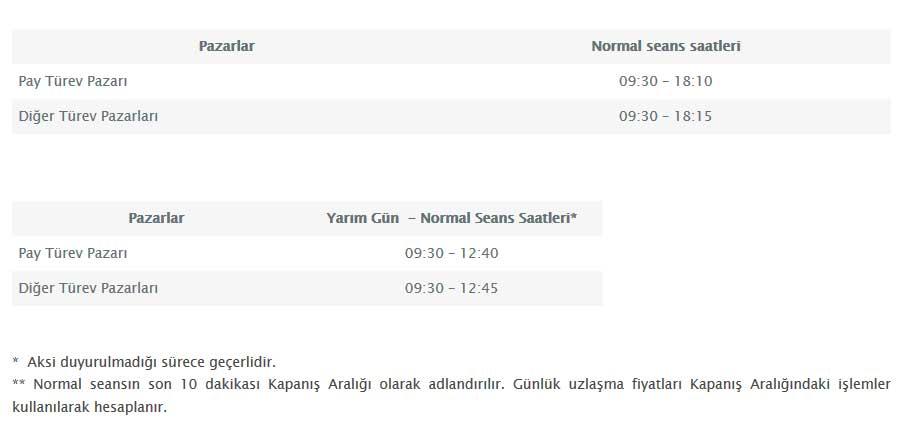 Borsa İstanbul Vadeli İşlem ve Opsiyon Piyasası Seans Saatleri