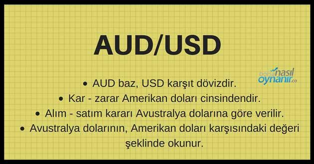 AUD/USD Paritesi
