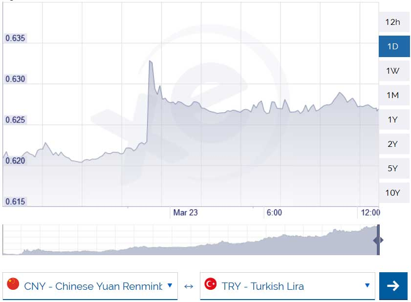 Çin Yuanı Kuru Yeni Rekoru