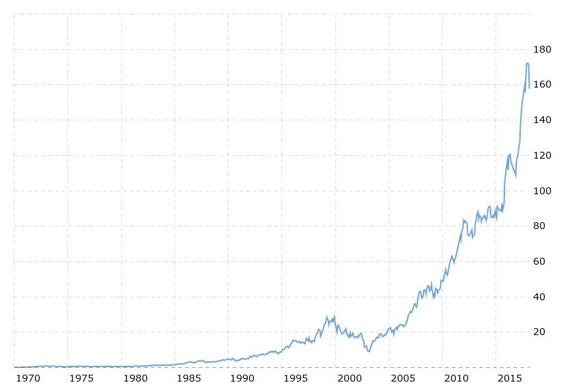 McDonald's Hisseleri Tarihi Fiyat Değişimi