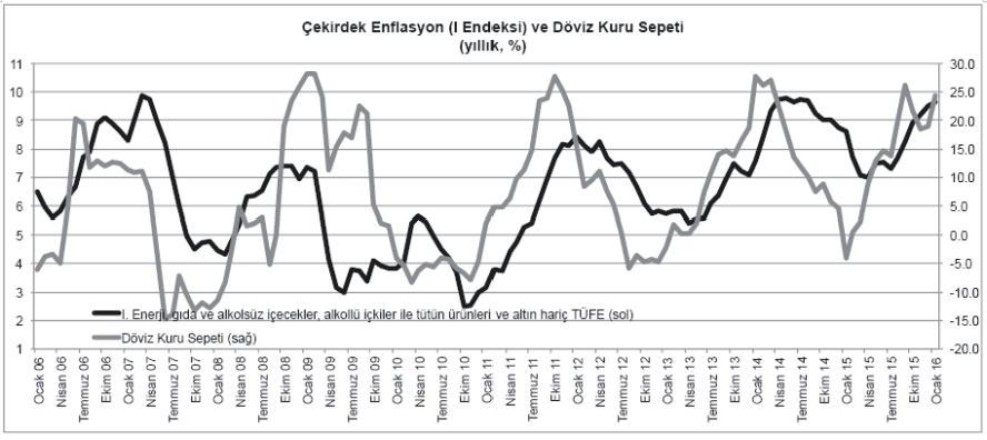 Çekirdek Enflasyon Göstergesi