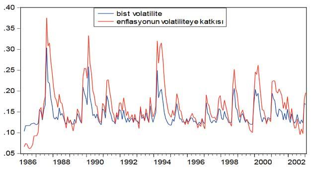 BIST Volatilitesi ve Enflasyonun Katkısı