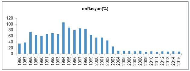 1986 - 2003 Arası Enflasyon Değişimi