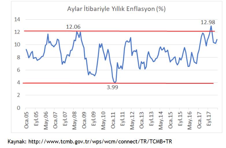 Türkiye Enflasyon Hedefine Yaklaşma Grafiği
