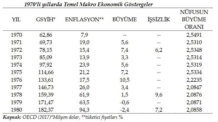 24 Ocak Kararları Öncesinde Türkiye'nin Makroekonomik Göstergeleri