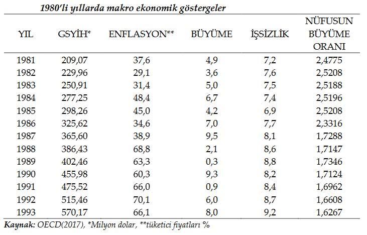 24 Ocak Kararları Sonrası Türkiye Makroekonomik Göstergeler