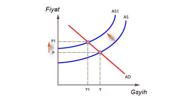 Arz Enflasyonu Grafik ile Gösterim