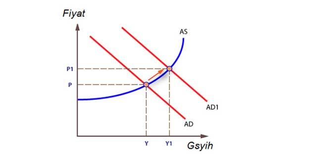 Talep Enflasyonu Grafik ile Gösterim