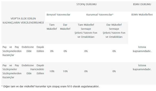 Borsa İstanbul VİOP Vergilendirme