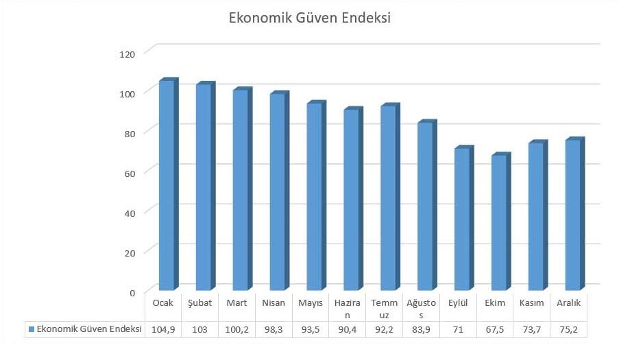 Aylar Bazında Ekonomik Güven Endeksi Değişimi