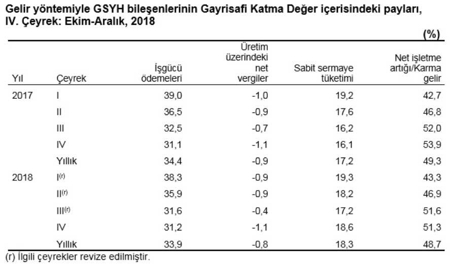 Gelir Yöntemiyle GSYİH Hesaplama