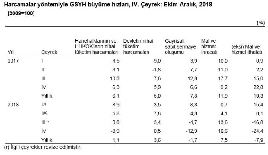 Harcama Yöntemiyle GSYİH Hesaplama