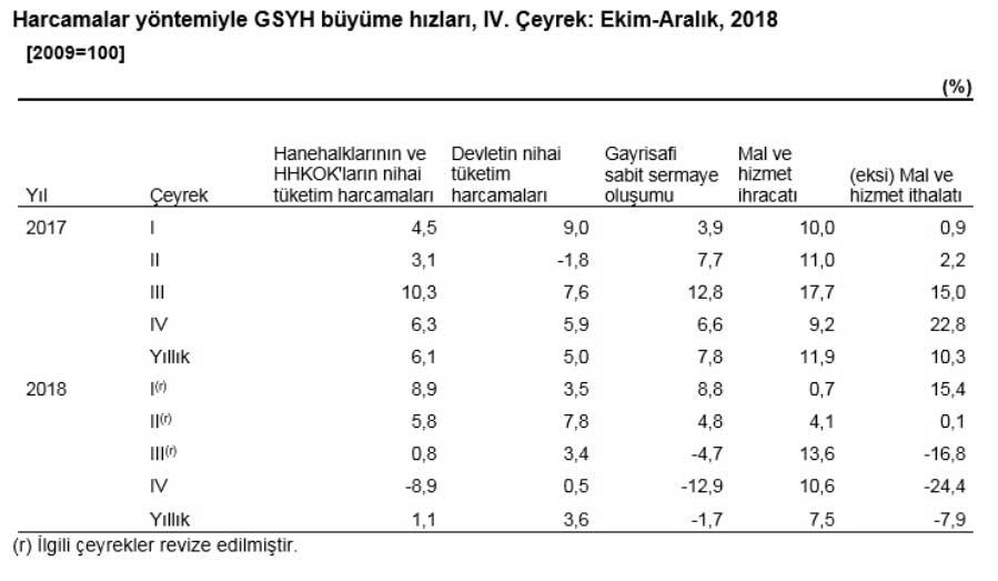 Türkiye GSYİH Büyümesi