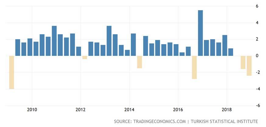 Türkiye 10 Yıllık Büyüme Oranı