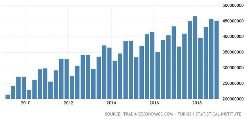Türkiye 10 Yıllık Sabit Fiyatlarla GSYİH
