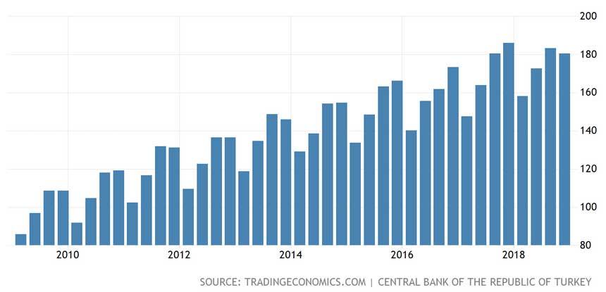 Türkiye 2010-2018 GSYİH Deflatörü