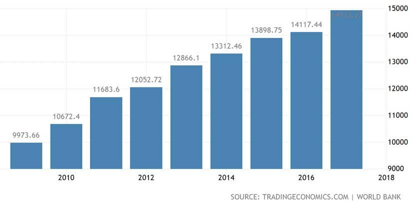Türkiye 2010-2018 Kişi Başına GSYİH
