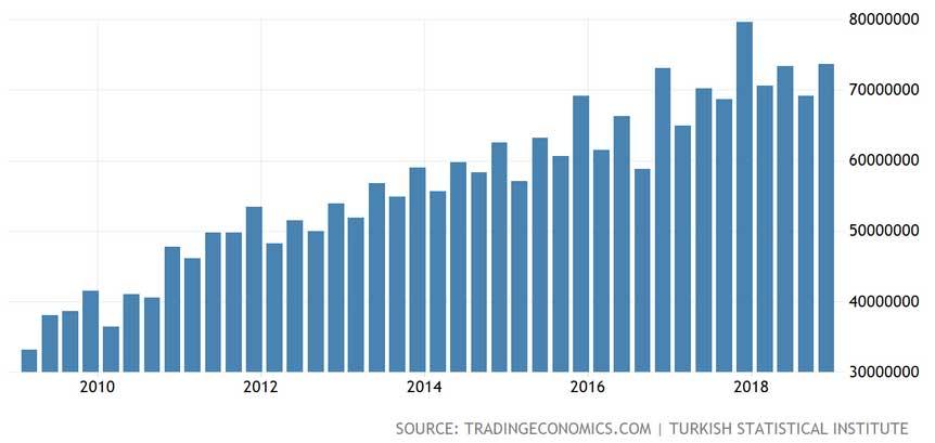 Türkiye Üretim Yöntemiyle GSYİH