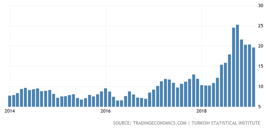 Türkiye 5 Yıllık Enflasyon Oranı