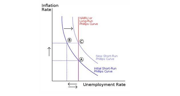 Doğal İşsizlik Oranı ve Beklentiler ile Genişletilmiş Phillips Eğrisi