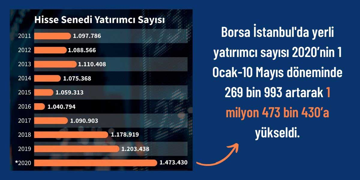 Borsa Yerli Yatırımcı Sayısı