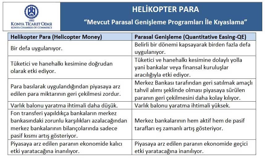 Helikopter Paranın Parasal Genişlemeden Farkı Nedir?