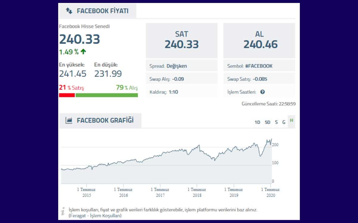 Facebook Hisse Performans