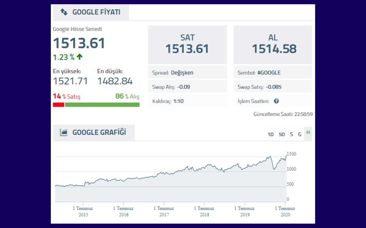 Google Hisse Performans