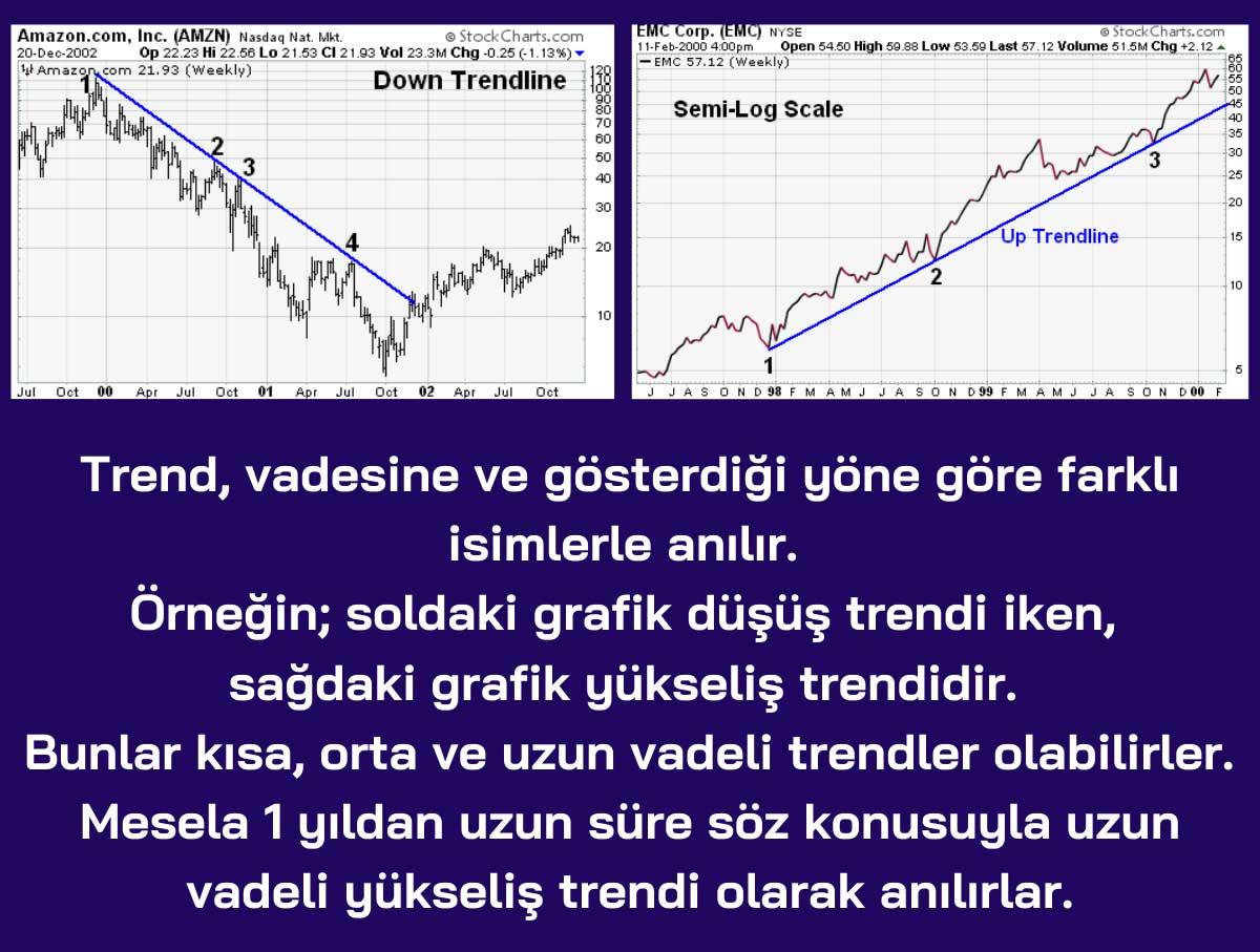 tipuri de linie de trend
