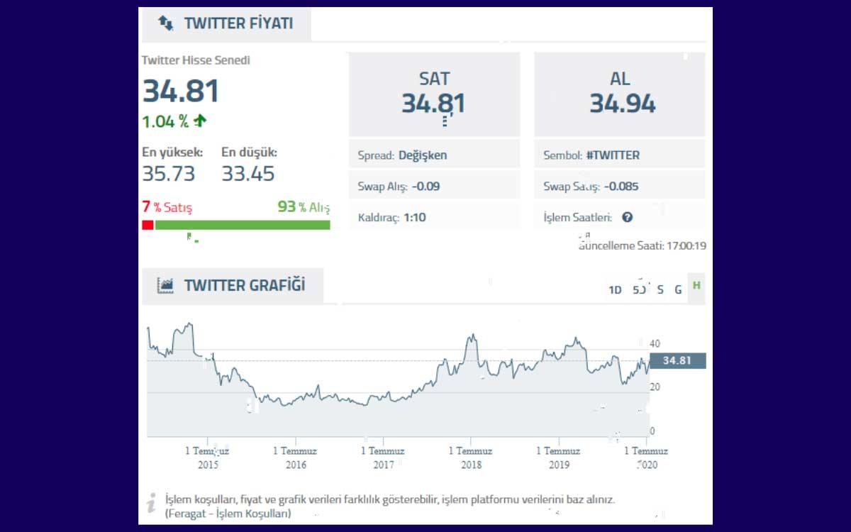 Borsada Twitter Hisse Senedi Yatırımı