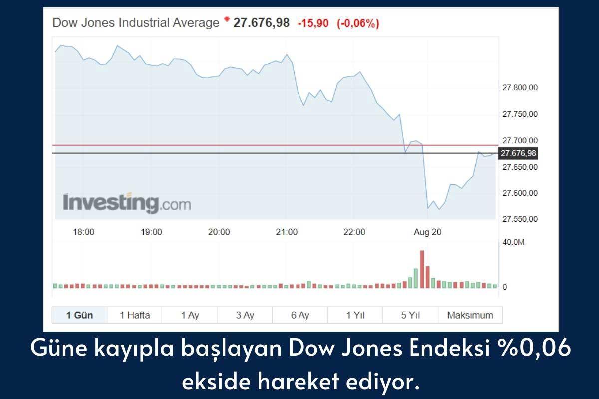 Dow Jones Endüstri Endeksi