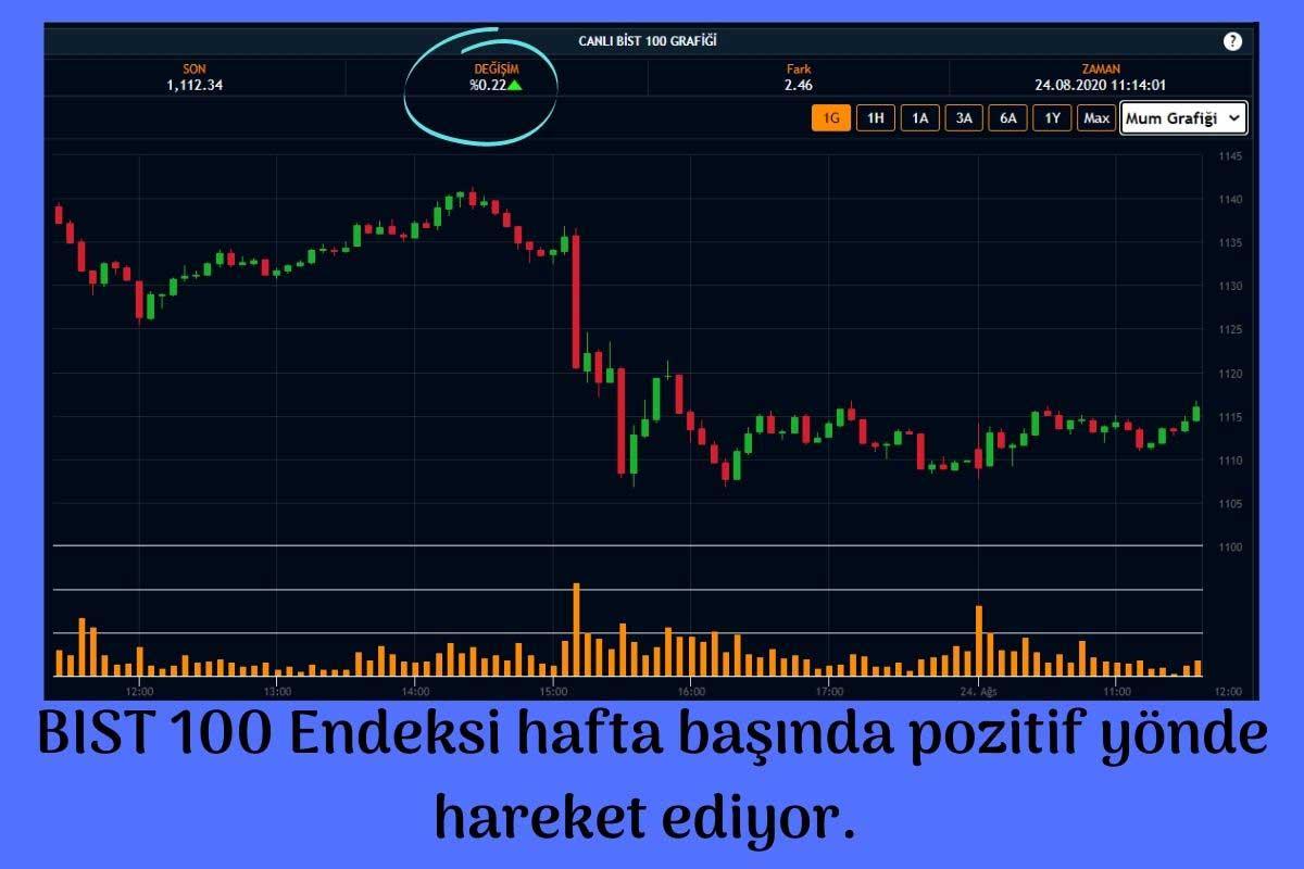 Borsa Primli Seyrediyor