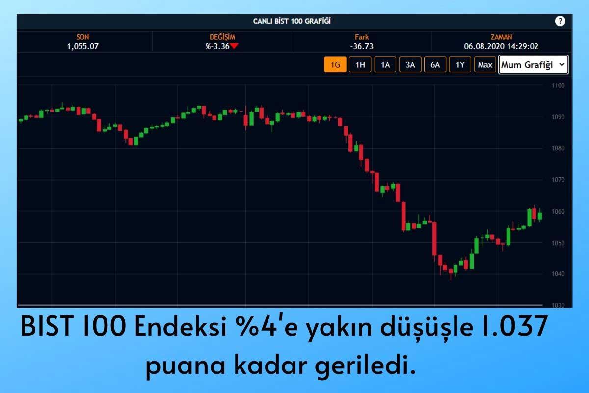 Borsa Düşüşe Geçti