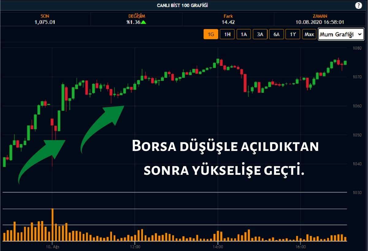 Borsa Yükseliş Gösterdi