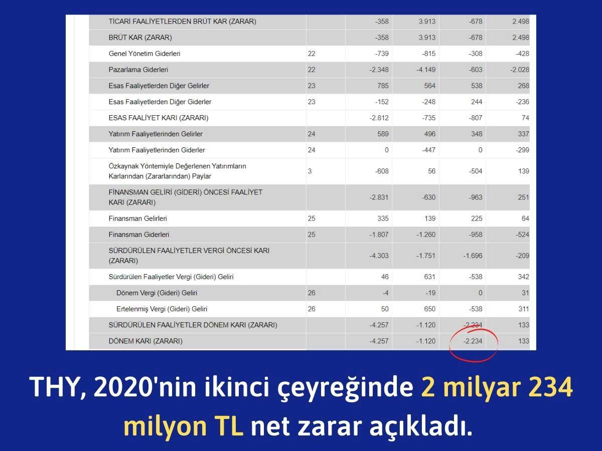 THY 2020 İkinci Çeyrek Finansal Sonuçları