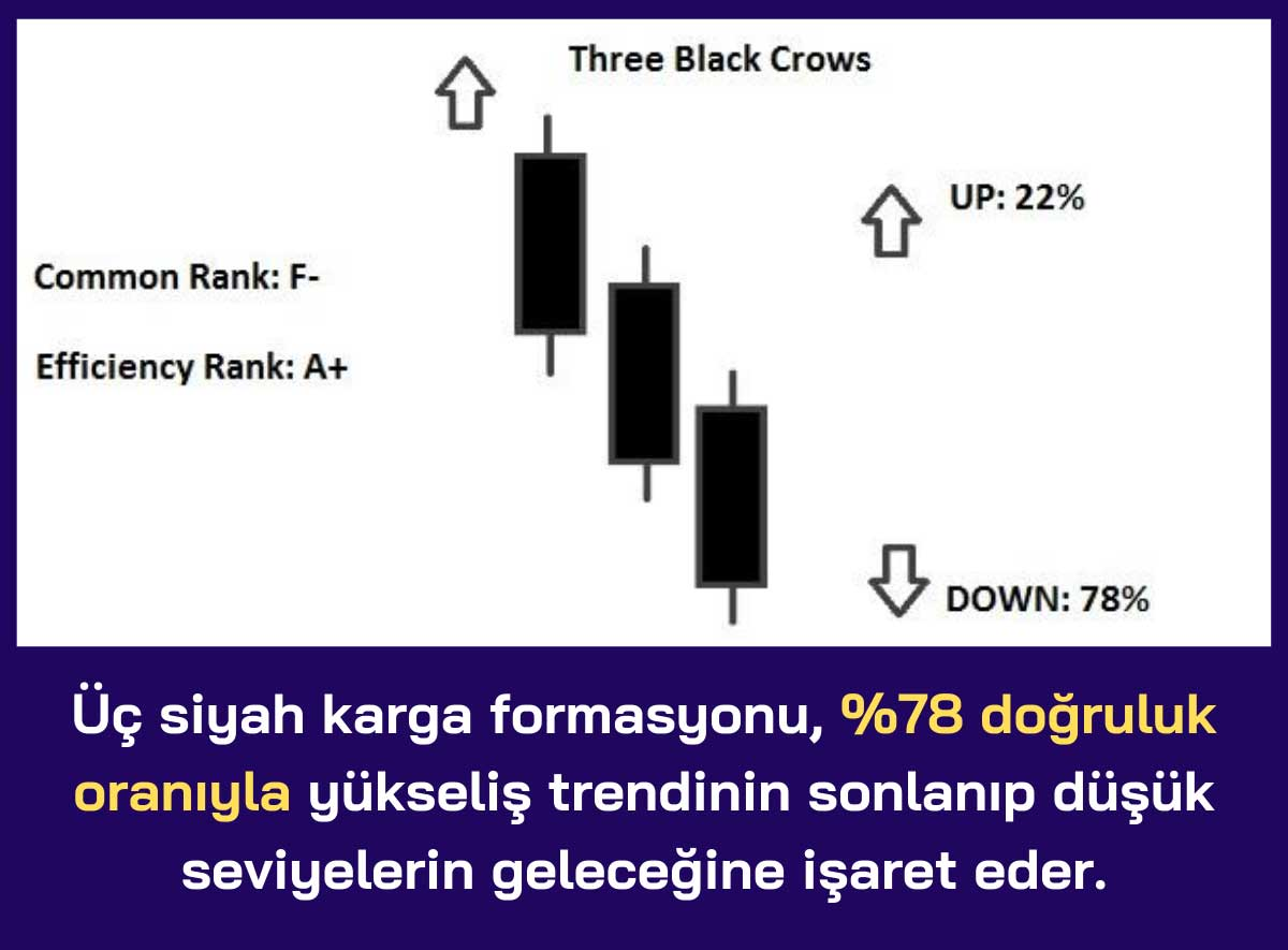 Üç Siyah Karga (Three Black Crows)